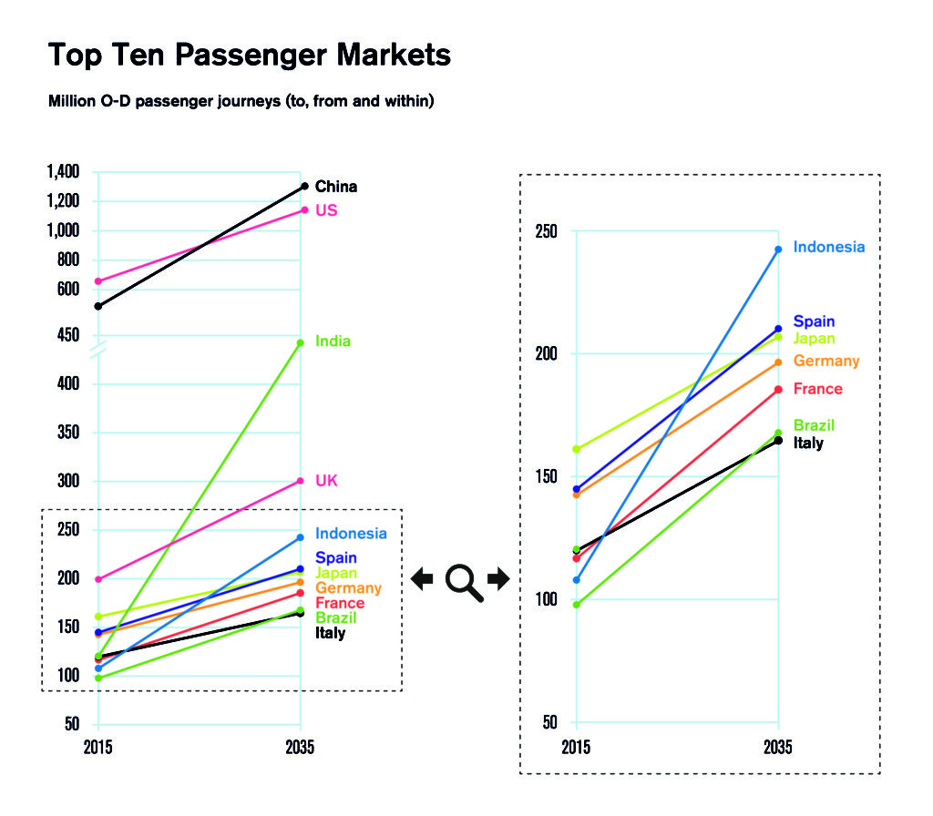The graph shows the top ten aviation markets in the world in terms of demand; source IATA