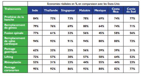 L'Inde, une alternative économique- D'après un rapport du cabinet Grant Thornton, les economies financières motivent près de 80% des touristes medicaux