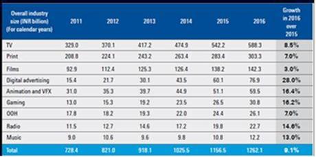 Source: FICCI - KPMG Report 2017