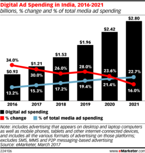The scope of India's digital ad revenue