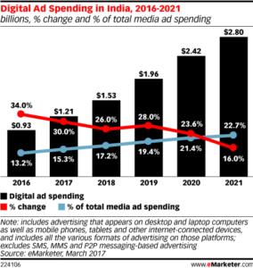 The scope of India's digital ad revenue