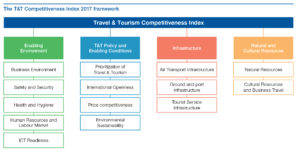 The T&T Competitiveness Index 2017 framework. Source: The Travel & Tourism Competitiveness Report 2017