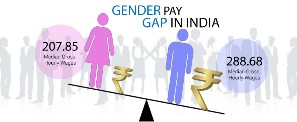 India has a 27% gender pay gap