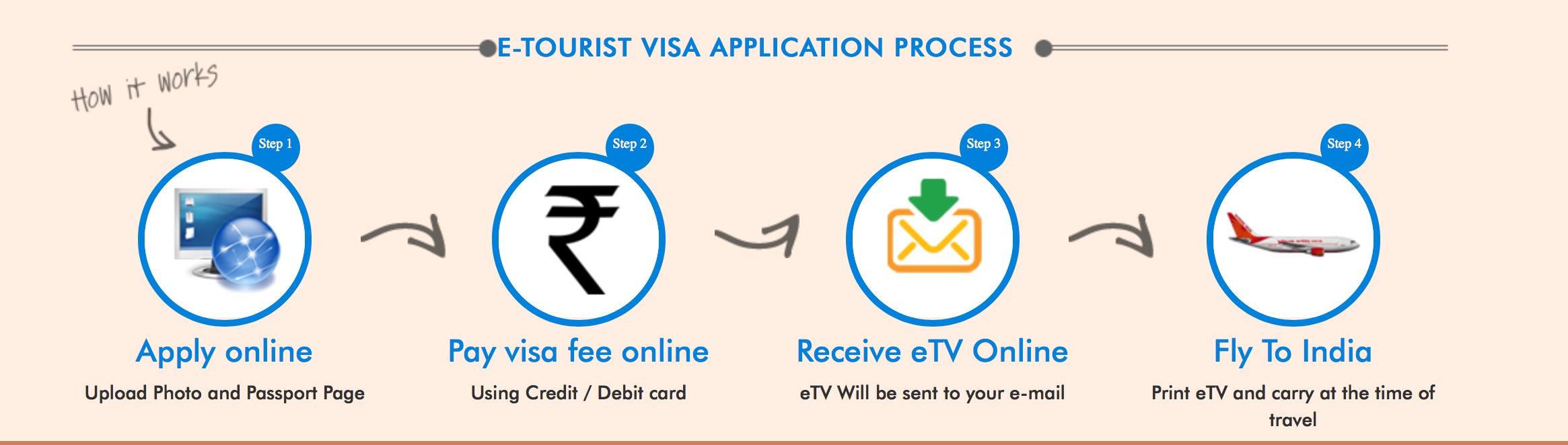 Les étapes pour la demande de e-visa (en ligne)
