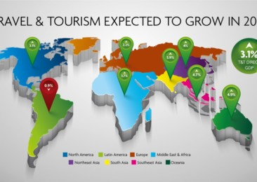 Despite challenges, global travel and tourism continues to surge