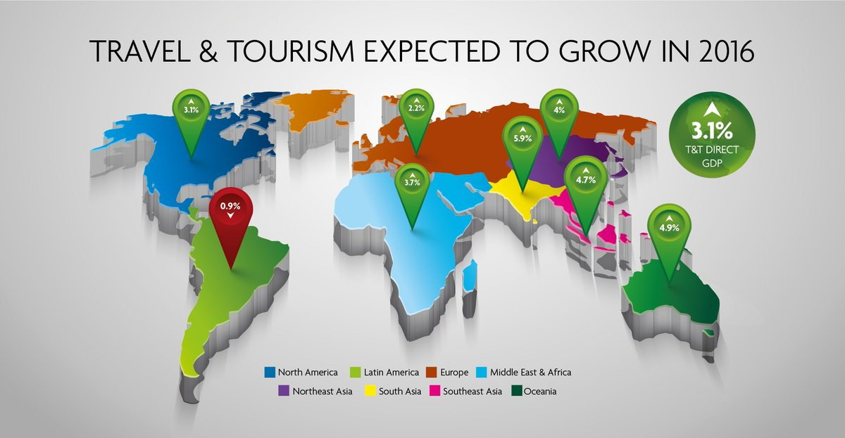 India remains a lucrative market for the travel and tourism industry - WTTC Report