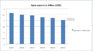 The gradual increase of spice exports value