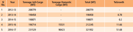 Cargo handled by Chennai Airport (Table 1)