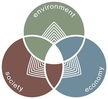 The three dimensions of sustainable tourism