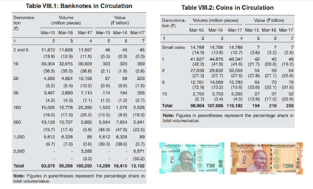 The table shows the number of bank notes and coins in circulation (Source: RBI annual Report); Inset: The new INR 50 and INR 200 notes