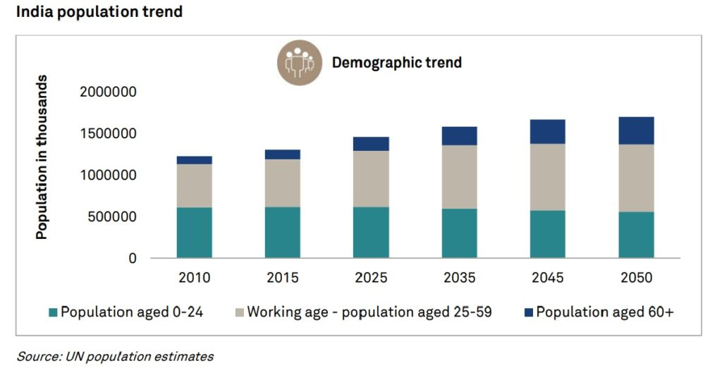 How India's ageing demography will change over the years