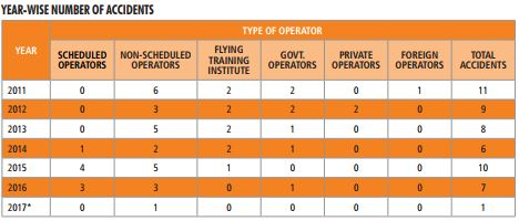 *Till March 2017, Source: Directorate of Air Safety, DGCA