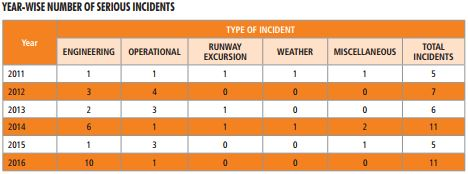 Source: Directorate of Air Safety, DGCA