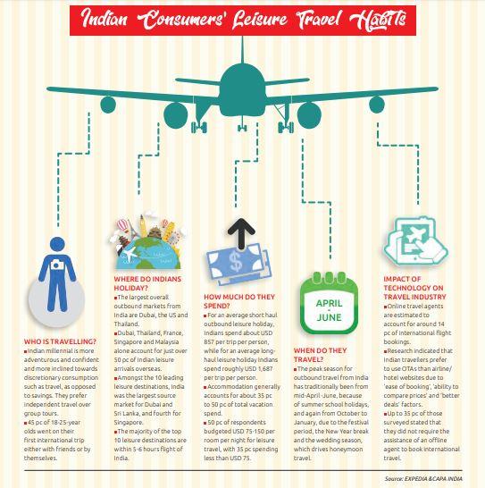 Source: EXPEDIA &CAPA INDIA