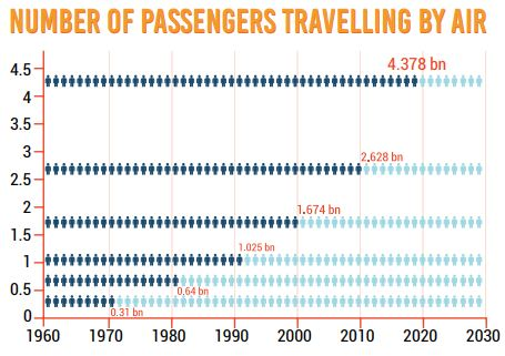 Number of Passengers Travelling by Air