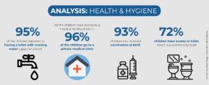 analysis health hygiene