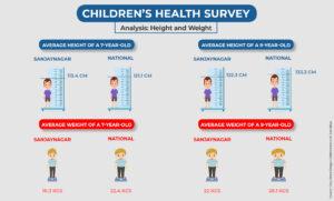children health survey